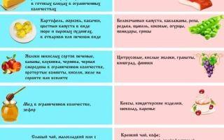 Диета при гастрите с повышенной кислотностью: правила питания и особенности рациона при болезни желудка