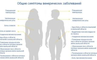 Анализы на ЗППП у женщин: перечень обследований, подготовка к процедурам, алгоритм проведения