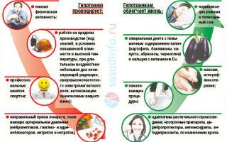 Гипотония: симптомы и лечение, виды, методы диагностики, способы повышения давления