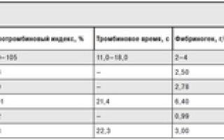 Коагулограмма крови: расшифровка, нормы, показатели коагулограммы крови