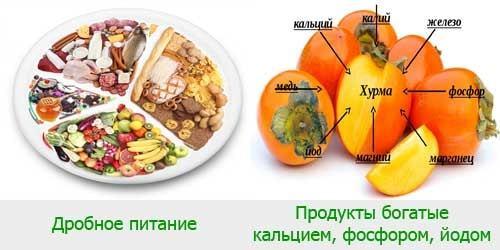 Диета при заболевании щитовидной железы: какие продукты питания полезны при увеличении щитовидной железы