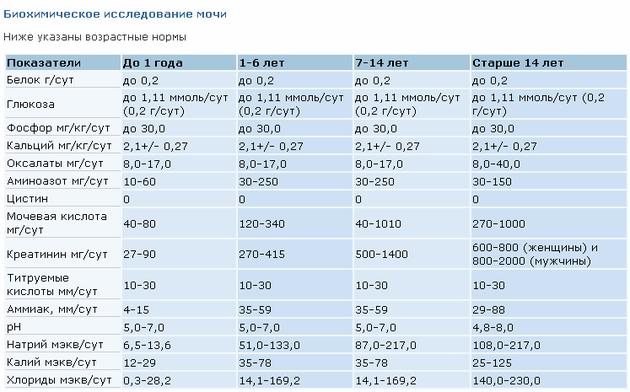 Анализ мочи по Нечипоренко, проба Зимницкого, проба Сулковича, трехстаканная проба: расшифровка результатов.