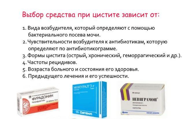Эффективные лекарственные средства для лечения цистита, таблетки от цистита
