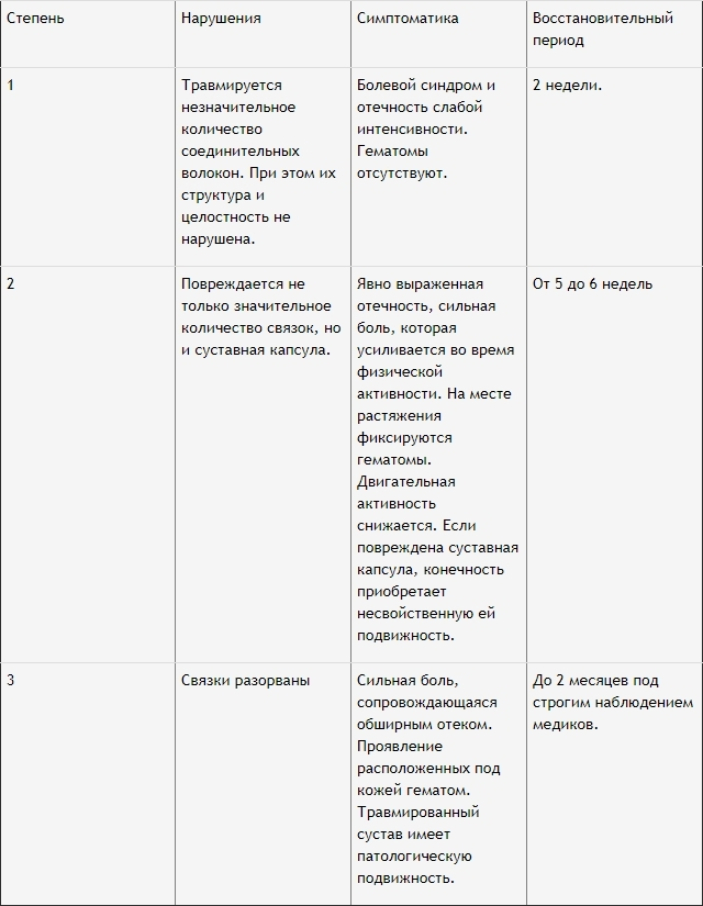 Мази при растяжении связок: принципы лечения растяжения связок, средства от растяжения связок