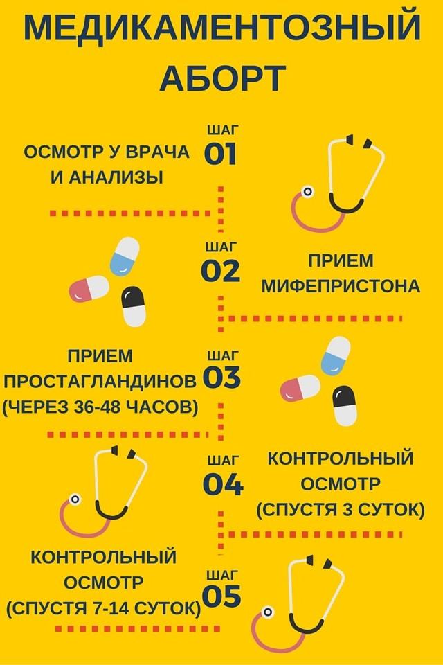 Медицинский аборт, в каких сроках проводится, противопоказания, виды и осложнения