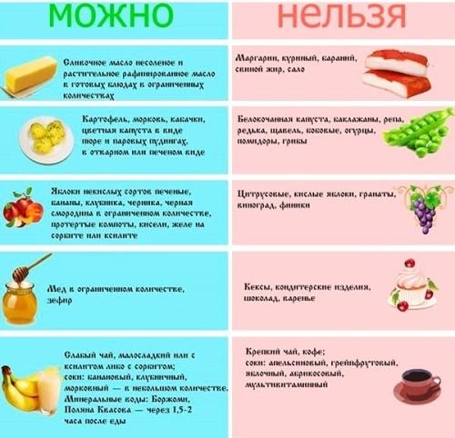 Диета при гастрите с повышенной кислотностью: правила питания при гастрите
