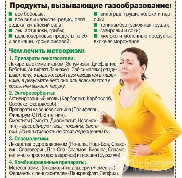 Дискинезия кишечника симптомы лечение у взрослых