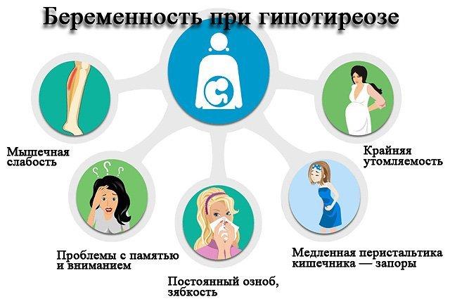 Гипотиреоз при беременности: диагностика, лечение, последствия для ребенка