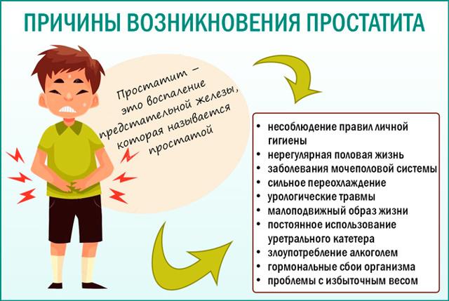 Застойный простатит: излечим ли, причины, симптомы, последствия застойного простатита