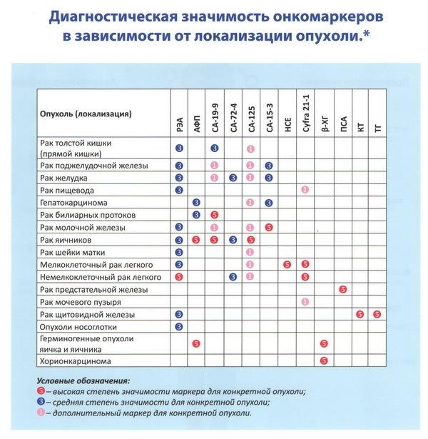 Онкомаркеры мочевого пузыря и почек у мужчин и женщин: нормы, расшифровка ubc, nmp22, tps