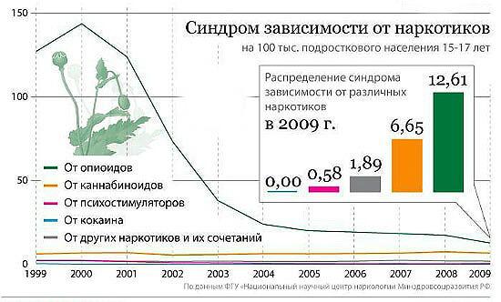 Наркомания: статистика по наркомании в России и мире, причины наркомании, стадии зависимости от нарк и формировании зависимости от наркотиков