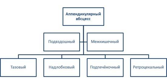 Аппендикулярный абсцесс: клиника, диагностика, лечение, дифференциальная диагностика
