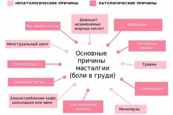 Масталгия молочной железы: возможные причины, симптомы, необходимая диагностика, варианты лечения, советы маммологов