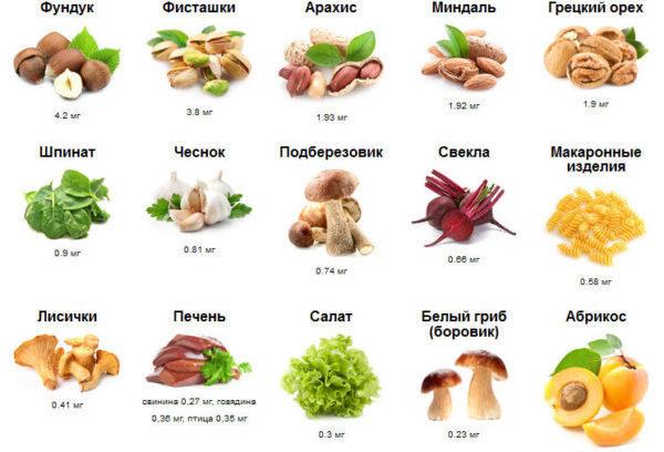 Дефицит марганца в организме: симптомы, роль марганца в организме человека