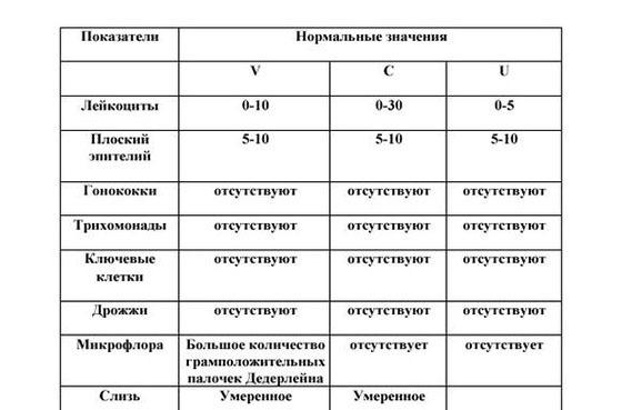 Диагностика гонореи: анализ на гонококки нейссера расшифровка