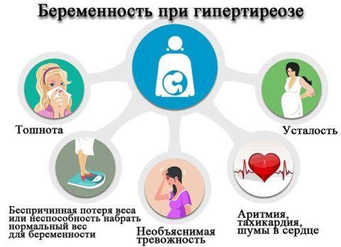 Гипертиреоз при беременности: симптомы, влияние на плод, лечение