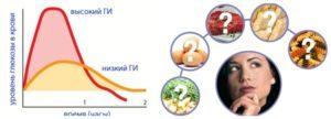 Монодиеты: эффективные или нет, преимущества и недостатки популярных монодиет