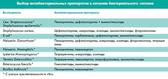 Сепсис: симптомы, причины развития и методы лечения опасного заболевания