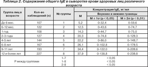На что указывают анализы lg g, и о чем говорит превышение нормы?