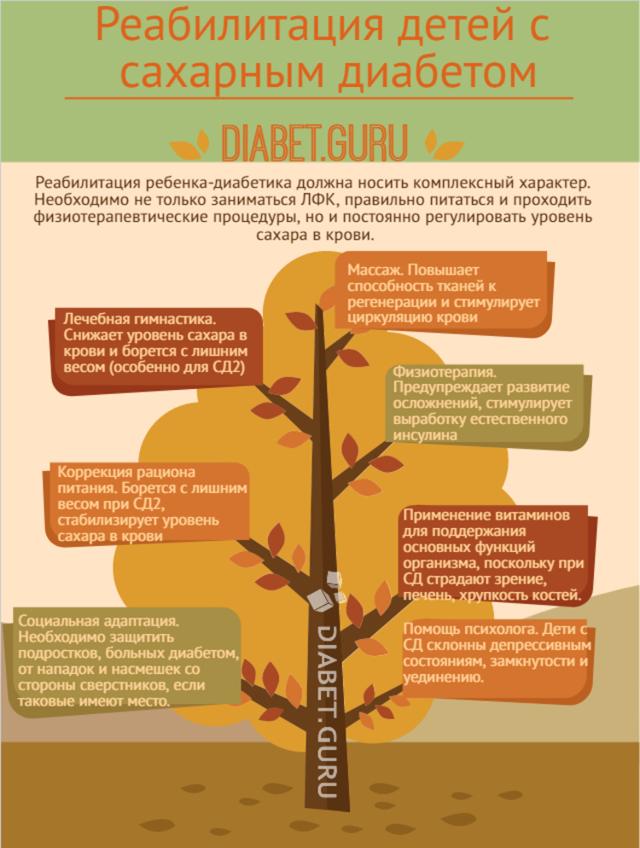 Профилактика сахарного диабета у детей и взрослых: профилактика диабета второго типа