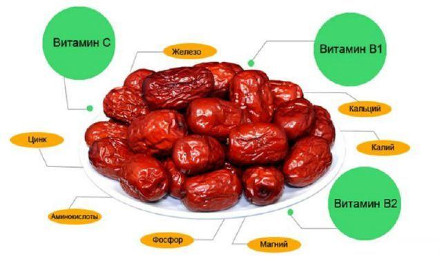 Финики – полезные свойства, вред фиников, противопоказания к употреблению, пищевая ценность и химический состав
