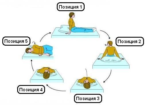 Синдром доброкачественного позиционного головокружения у детей, когда проходит ДППГ