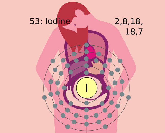 Йод в организме человека: действие, источники йода, симптомы недостатка йода