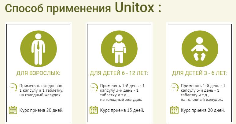 Способ применения Юнитокс